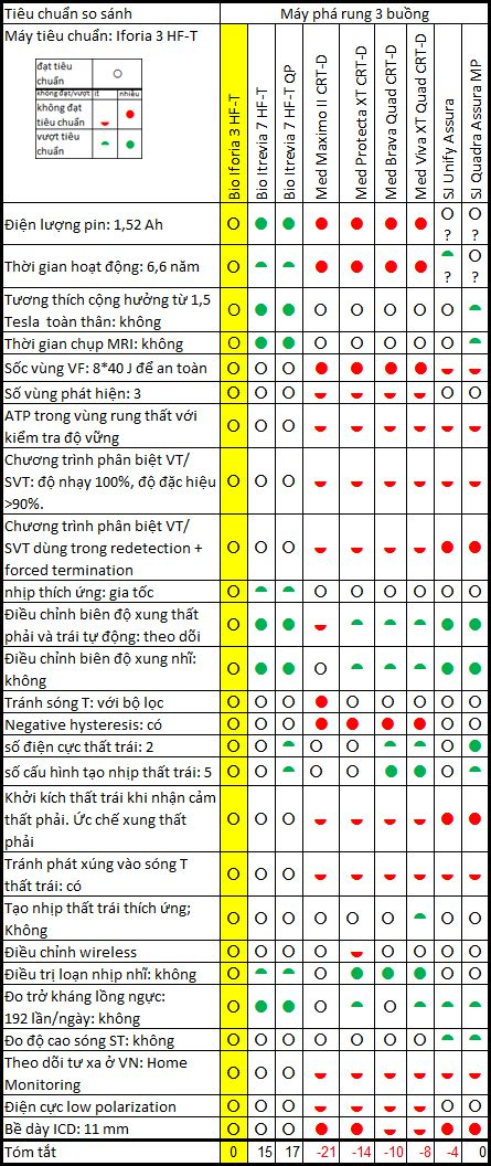 Tam Thu - So sanh may phá rung, máy khử rung, ICD